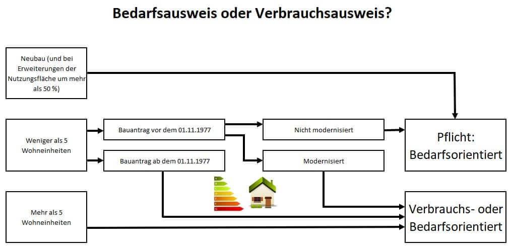 Bedarfsausweis oder Verbrauchsausweis Energieausweis in einer Grafikübersicht
